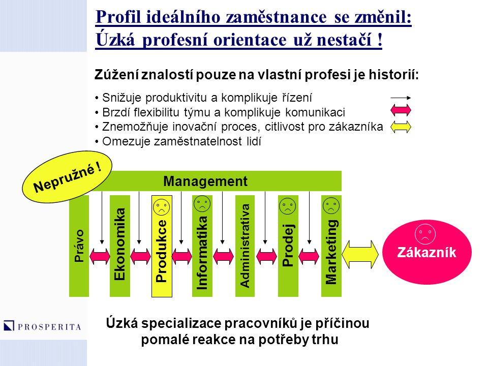 Profil ideálního zaměstnance se změnil: Úzká profesní orientace už nestačí ! Zúžení znalostí pouze na vlastní profesi je historií: Snižuje produktivit