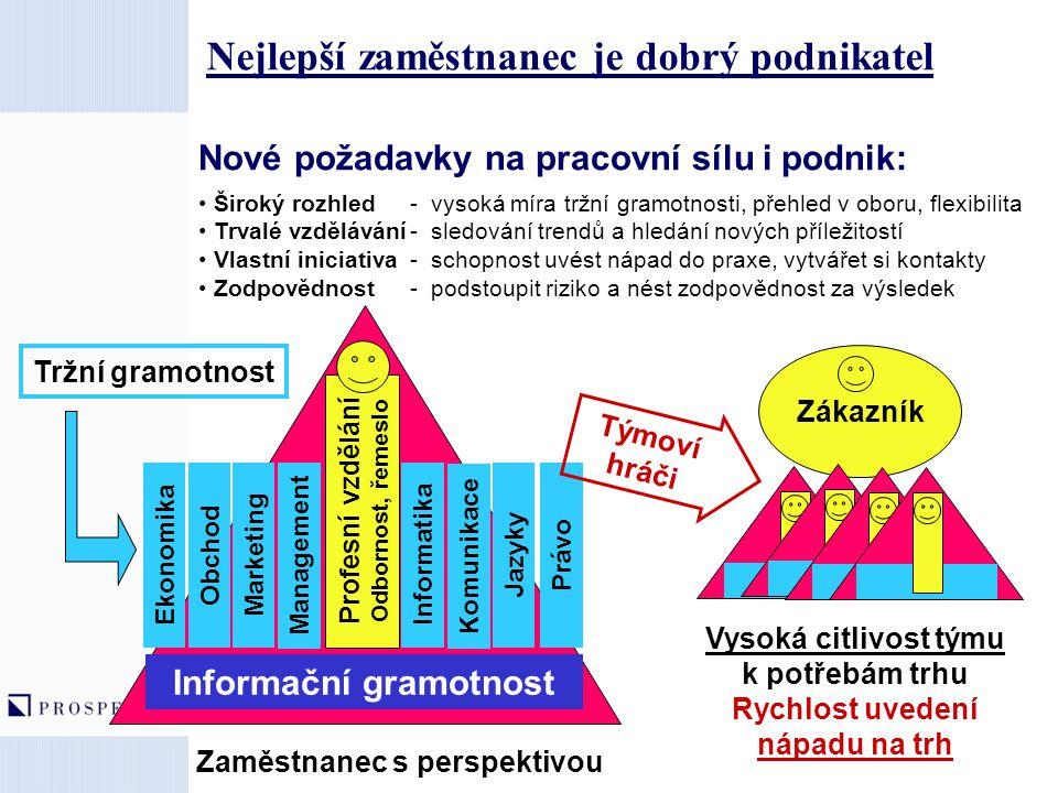Nové požadavky na pracovní sílu i podnik: Široký rozhled - vysoká míra tržní gramotnosti, přehled v oboru, flexibilita Trvalé vzdělávání- sledování tr