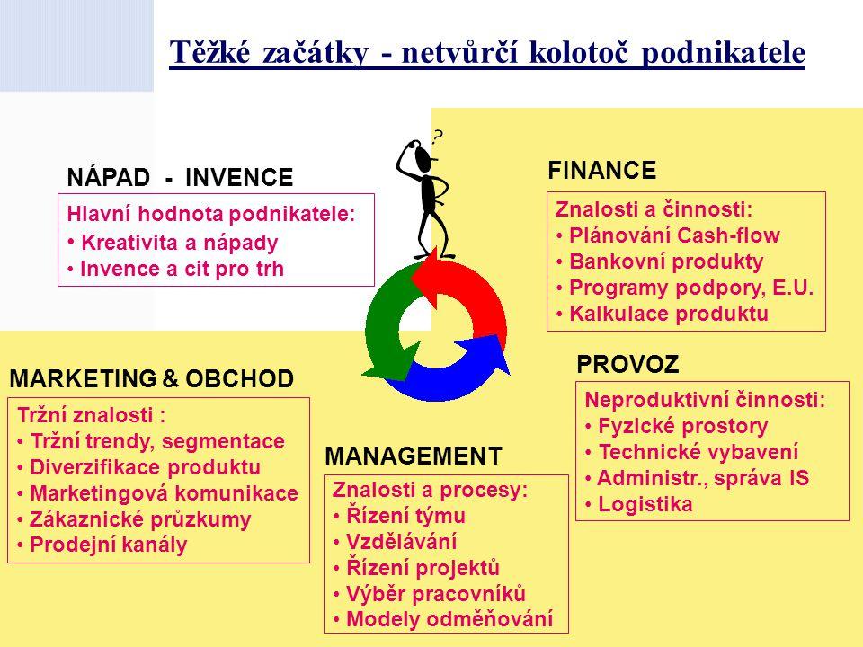Těžké začátky - netvůrčí kolotoč podnikatele MANAGEMENT NÁPAD - INVENCE MARKETING & OBCHOD FINANCE PROVOZ Tržní znalosti : Tržní trendy, segmentace Di