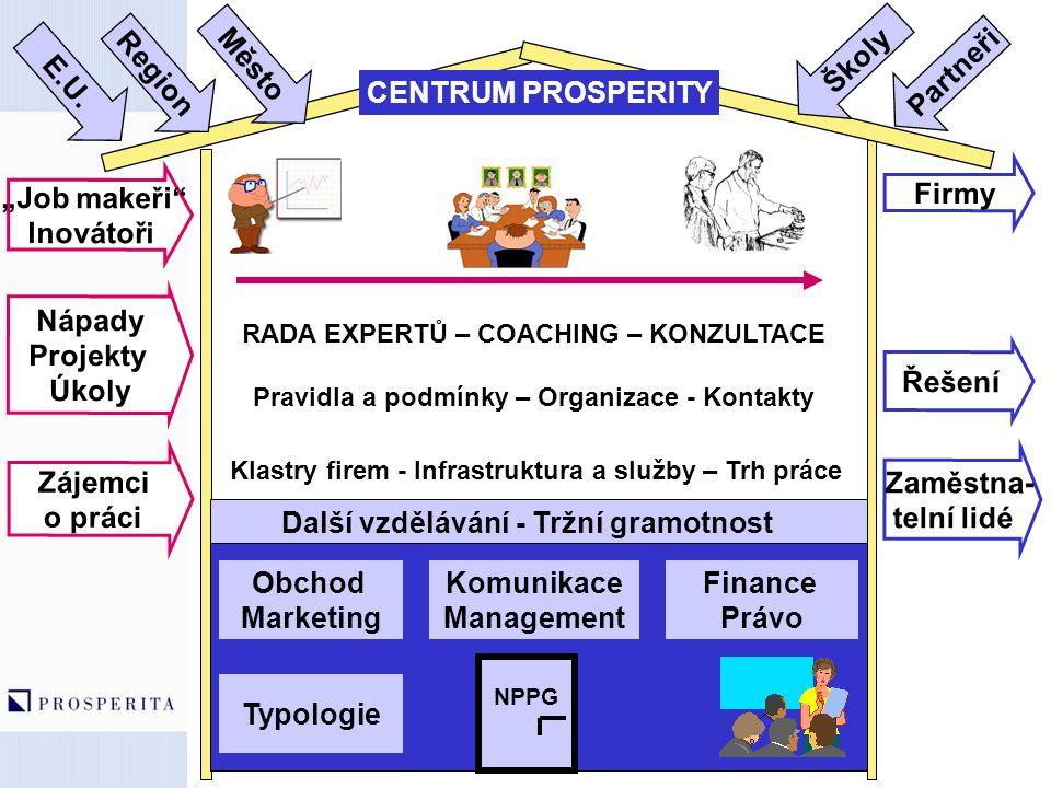 Klastry firem - Infrastruktura a služby – Trh práce RADA EXPERTŮ – COACHING – KONZULTACE Pravidla a podmínky – Organizace - Kontakty CENTRUM PROSPERIT