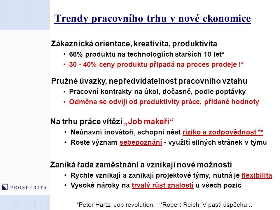 Trendy pracovního trhu v nové ekonomice Zákaznická orientace, kreativita, produktivita 66% produktů na technologiích starších 10 let* 30 - 40% ceny pr