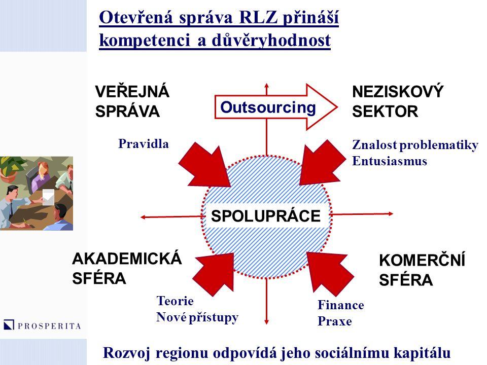 Tržní gramotnost rozvíjí MSP, zaměstnanost Atraktivní praktická výuka dostupná všem Prezenční výuka s lektorem ve všech regionech Teorie a praktický výcvik osvědčených technik z praxe Podpora výuky moderními prostředky: Interaktivita, multimédia, e-learning Právo Ekonomika Marketing Komunikace Obchod Mktg.