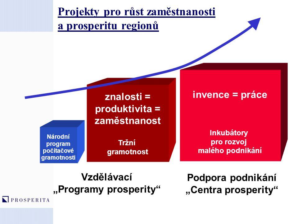 Projekty pro růst zaměstnanosti a prosperitu regionů znalosti = produktivita = zaměstnanost Tržní gramotnost invence = práce Inkubátory pro rozvoj mal