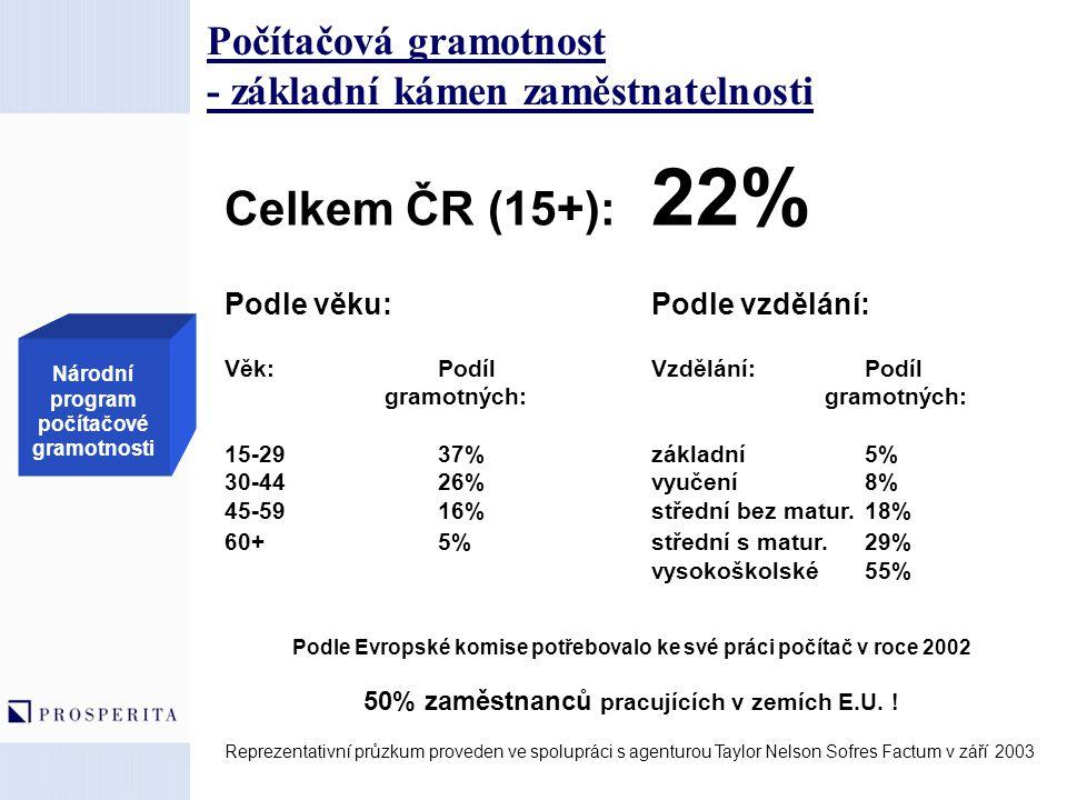 Počítačová gramotnost - základní kámen zaměstnatelnosti Celkem ČR (15+): 22% Podle věku:Podle vzdělání: Věk: PodílVzdělání:Podíl gramotných: gramotnýc