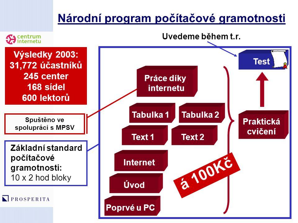 Národní program počítačové gramotnosti Tabulka 1 Text 1 Úvod Poprvé u PC Spuštěno ve spolupráci s MPSV Základní standard počítačové gramotnosti: 10 x