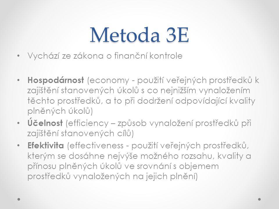 Metoda 3E Vychází ze zákona o finanční kontrole Hospodárnost (economy - použití veřejných prostředků k zajištění stanovených úkolů s co nejnižším vynaložením těchto prostředků, a to při dodržení odpovídající kvality plněných úkolů) Účelnost (efficiency – způsob vynaložení prostředků při zajištění stanovených cílů) Efektivita (effectiveness - použití veřejných prostředků, kterým se dosáhne nejvýše možného rozsahu, kvality a přínosu plněných úkolů ve srovnání s objemem prostředků vynaložených na jejich plnění)