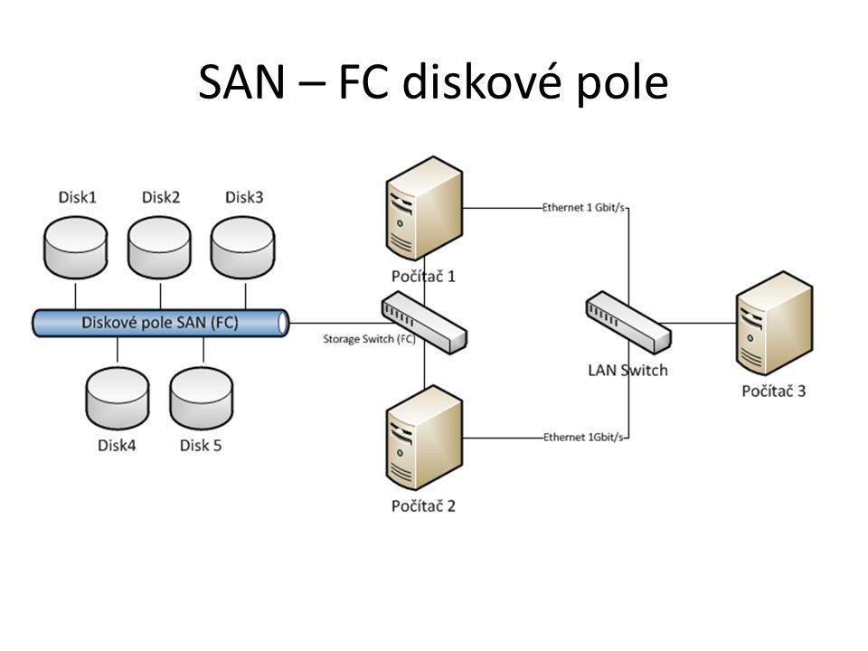 SAN – FC diskové pole