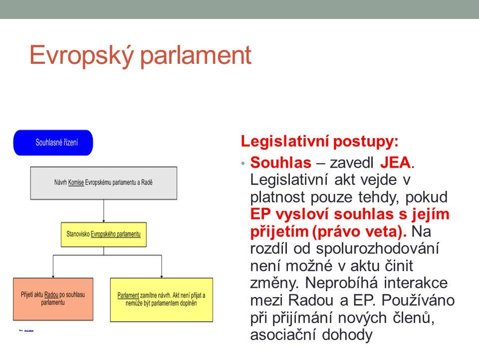 Evropský parlament Legislativní postupy: Souhlas – zavedl JEA. Legislativní akt vejde v platnost pouze tehdy, pokud EP vysloví souhlas s jejím přijetí