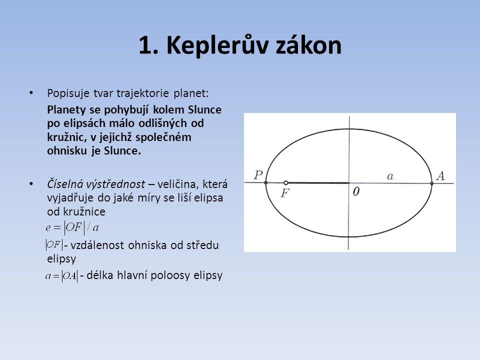 1. Keplerův zákon Popisuje tvar trajektorie planet: Planety se pohybují kolem Slunce po elipsách málo odlišných od kružnic, v jejichž společném ohnisk