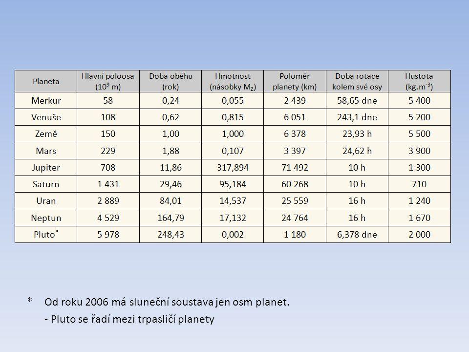 *Od roku 2006 má sluneční soustava jen osm planet. - Pluto se řadí mezi trpasličí planety