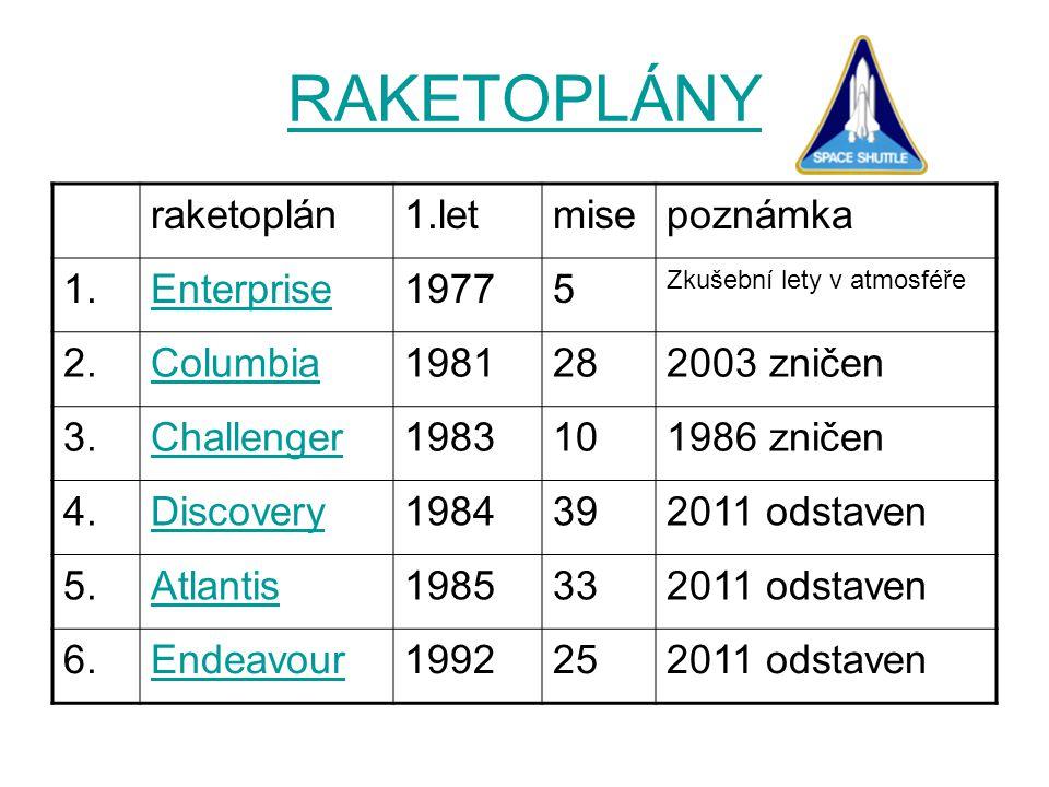 RAKETOPLÁNY raketoplán1.letmisepoznámka 1.Enterprise19775 Zkušební lety v atmosféře 2.Columbia1981282003 zničen 3.Challenger1983101986 zničen 4.Discovery1984392011 odstaven 5.Atlantis1985332011 odstaven 6.Endeavour1992252011 odstaven