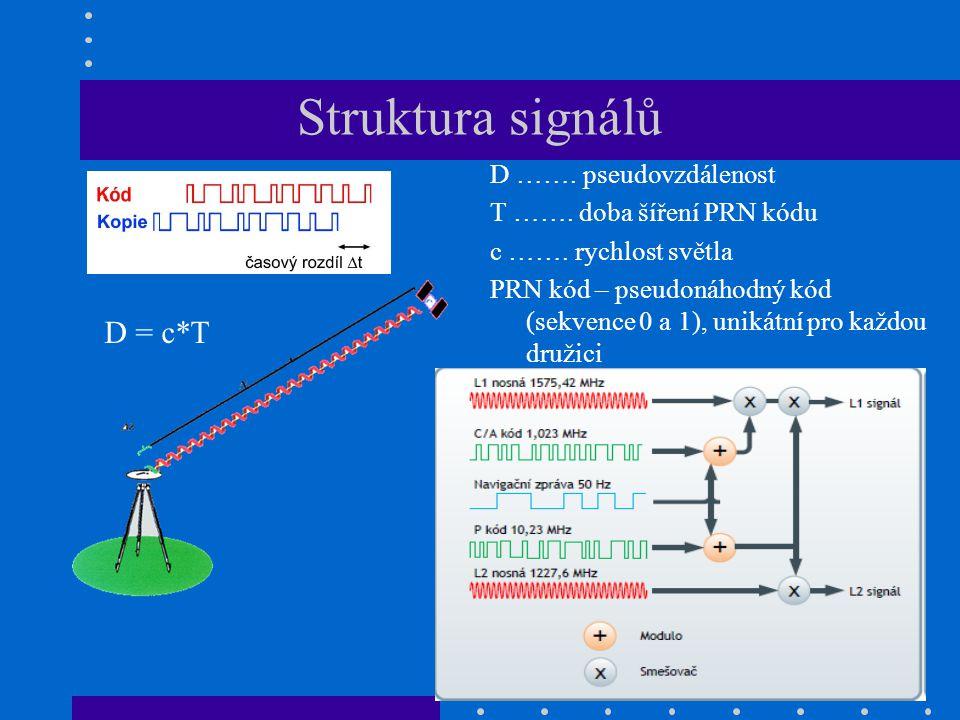 Struktura signálů D ……. pseudovzdálenost T ……. doba šíření PRN kódu c ……. rychlost světla PRN kód – pseudonáhodný kód (sekvence 0 a 1), unikátní pro k