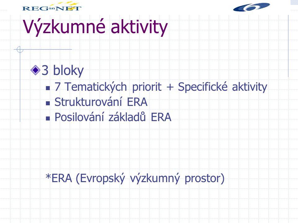 Výzkumné aktivity 3 bloky 7 Tematických priorit + Specifické aktivity Strukturování ERA Posilování základů ERA *ERA (Evropský výzkumný prostor)
