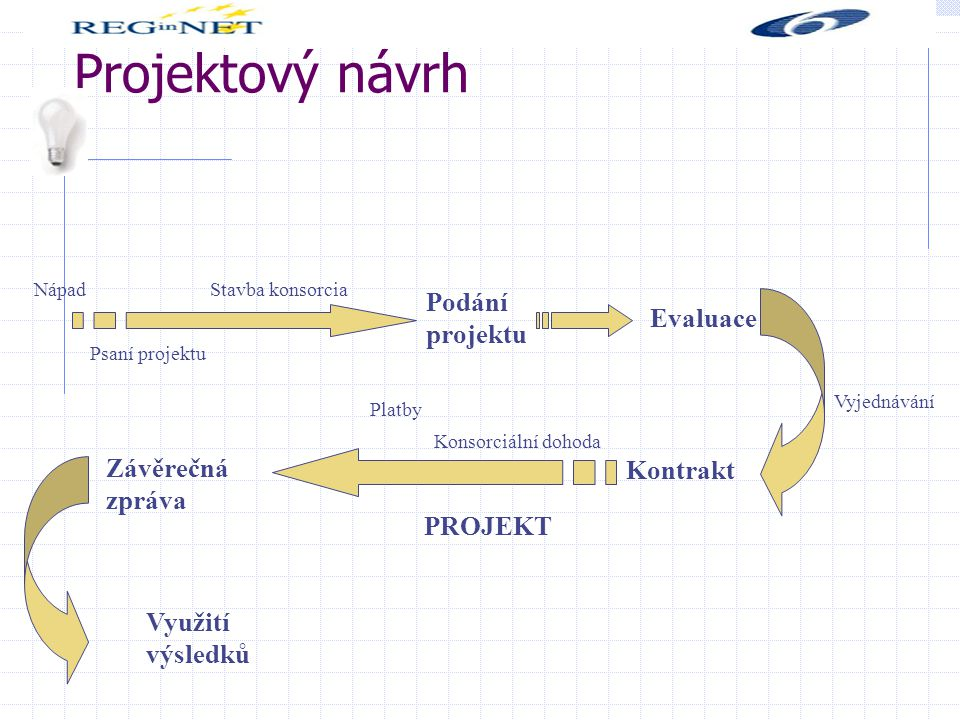 Projektový návrh NápadStavba konsorcia Psaní projektu Podání projektu Evaluace Vyjednávání Kontrakt Konsorciální dohoda Platby PROJEKT Závěrečná zpráva Využití výsledků