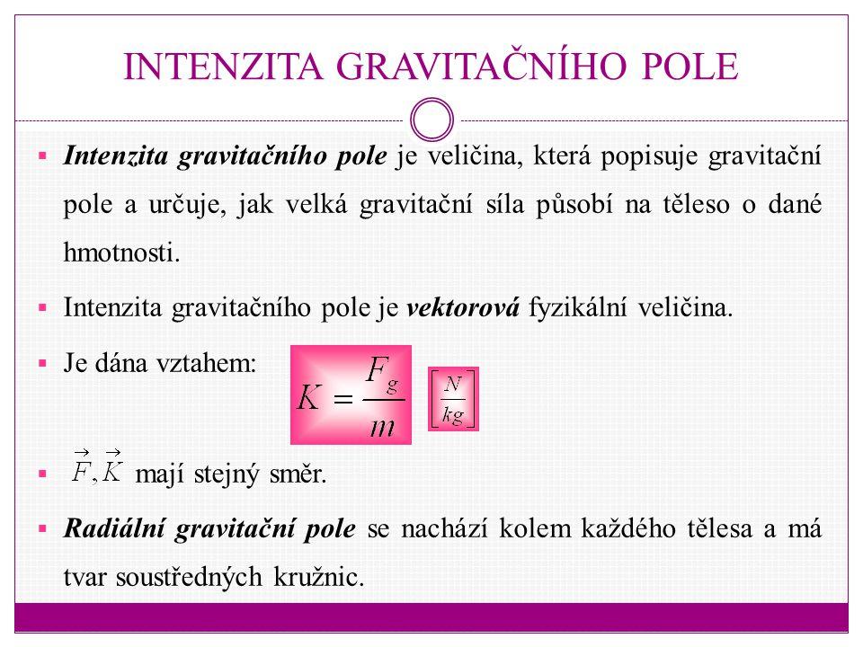 INTENZITA GRAVITAČNÍHO POLE  Intenzita gravitačního pole je veličina, která popisuje gravitační pole a určuje, jak velká gravitační síla působí na těleso o dané hmotnosti.