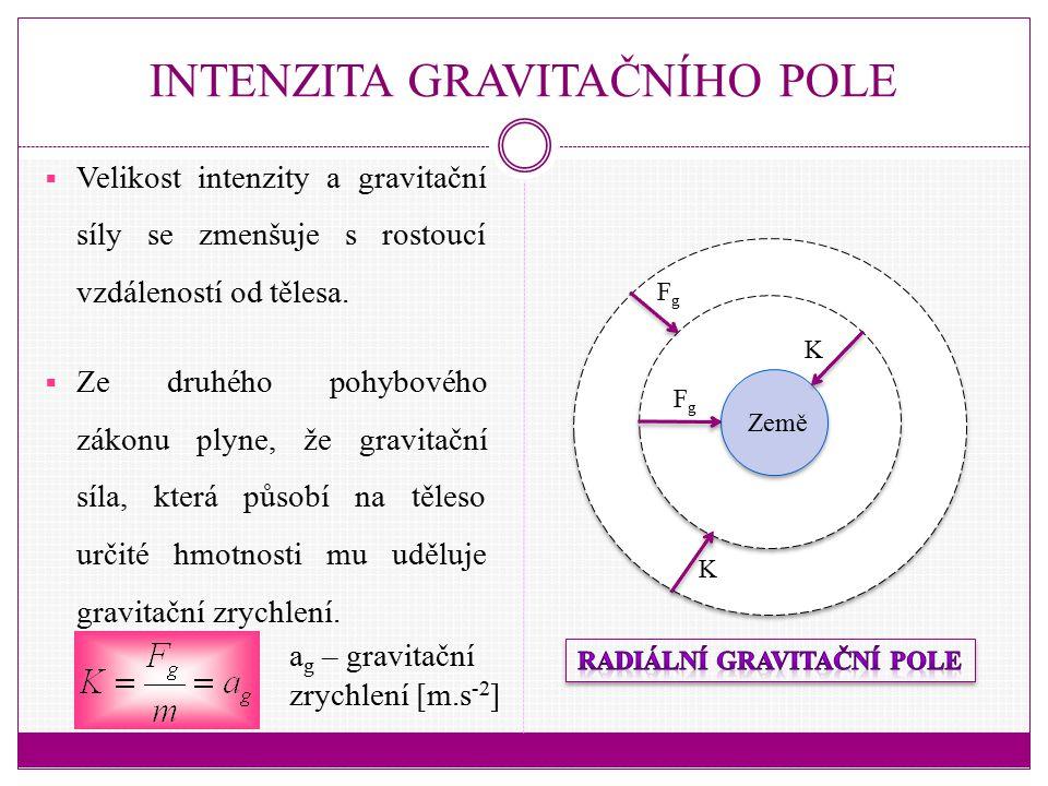 INTENZITA GRAVITAČNÍHO POLE  Velikost intenzity a gravitační síly se zmenšuje s rostoucí vzdáleností od tělesa.