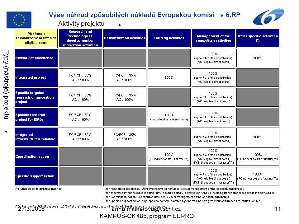 27.3.2008anna.mittnerova@vscht.cz KAMPUŠ-OK 485, program EUPRO 11 Výše náhrad způsobilých nákladů Evropskou komisí v 6.RP Aktivity projektu Typy (nástroje) projektu