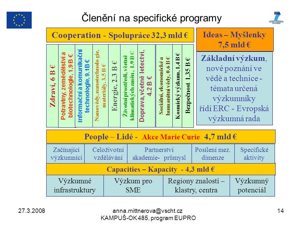 27.3.2008anna.mittnerova@vscht.cz KAMPUŠ-OK 485, program EUPRO 14 Cooperation - Spolupráce 32,3 mld € Capacities – Kapacity - 4,3 mld € People – Lidé