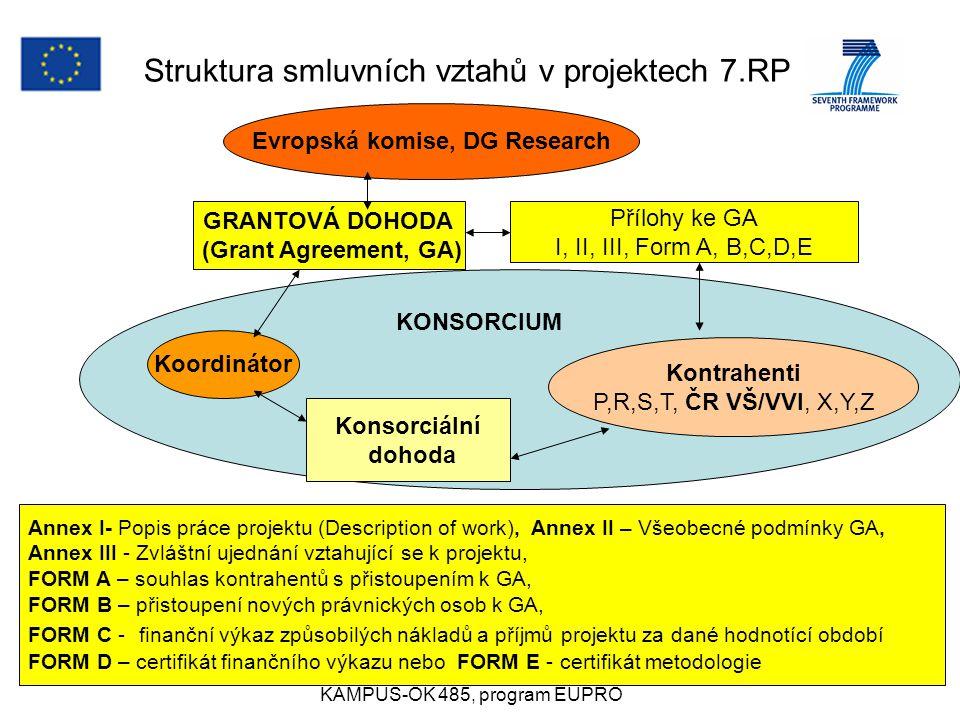 27.3.2008anna.mittnerova@vscht.cz KAMPUŠ-OK 485, program EUPRO 20 KONSORCIUM Struktura smluvních vztahů v projektech 7.RP Evropská komise, DG Research GRANTOVÁ DOHODA (Grant Agreement, GA) Přílohy ke GA I, II, III, Form A, B,C,D,E Koordinátor Kontrahenti P,R,S,T, ČR VŠ/VVI, X,Y,Z Konsorciální dohoda Annex I- Popis práce projektu (Description of work), Annex II – Všeobecné podmínky GA, Annex III - Zvláštní ujednání vztahující se k projektu, FORM A – souhlas kontrahentů s přistoupením k GA, FORM B – přistoupení nových právnických osob k GA, FORM C - finanční výkaz způsobilých nákladů a příjmů projektu za dané hodnotící období FORM D – certifikát finančního výkazu nebo FORM E - certifikát metodologie