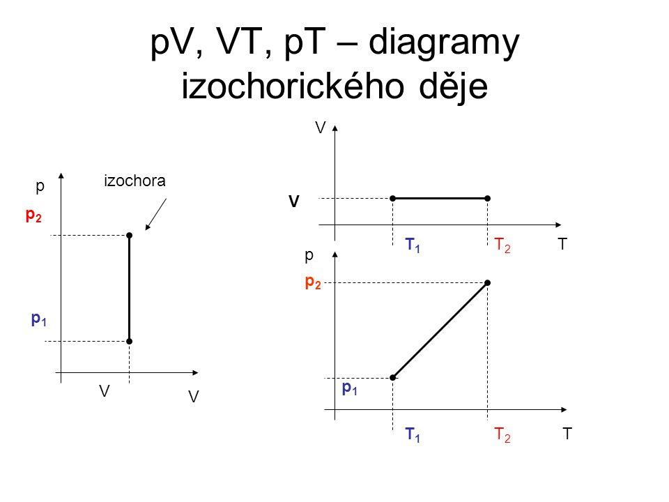 IZOCHORICKÝ DĚJ S IDEÁLNÍM PLYNEM STÁLÉ HMOTNOSTI – PV DIAGRAM PV diagram = graf závislosti tlaku p na objemu V Z Charlesova zákona vyplývá, že tlak p a teplota T jsou přímo úměrné: Grafem v PV diagramu je IZOCHORA