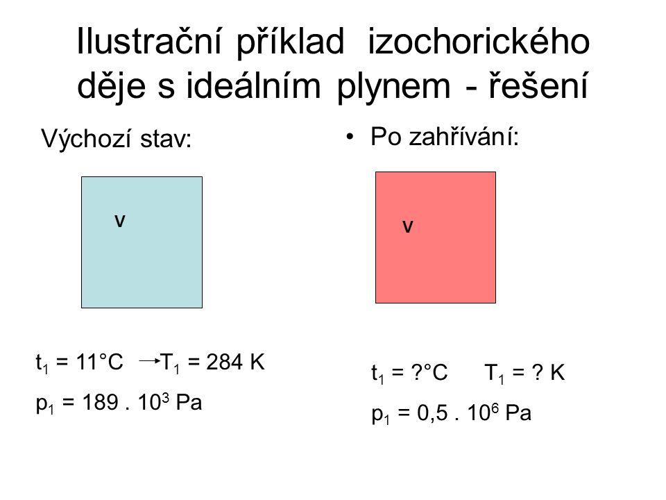 Ilustrační příklad izochorického děje s ideálním plynem - zadání Plyn je uzavřen v nádobě, která nemá možnost měnit svůj objem.