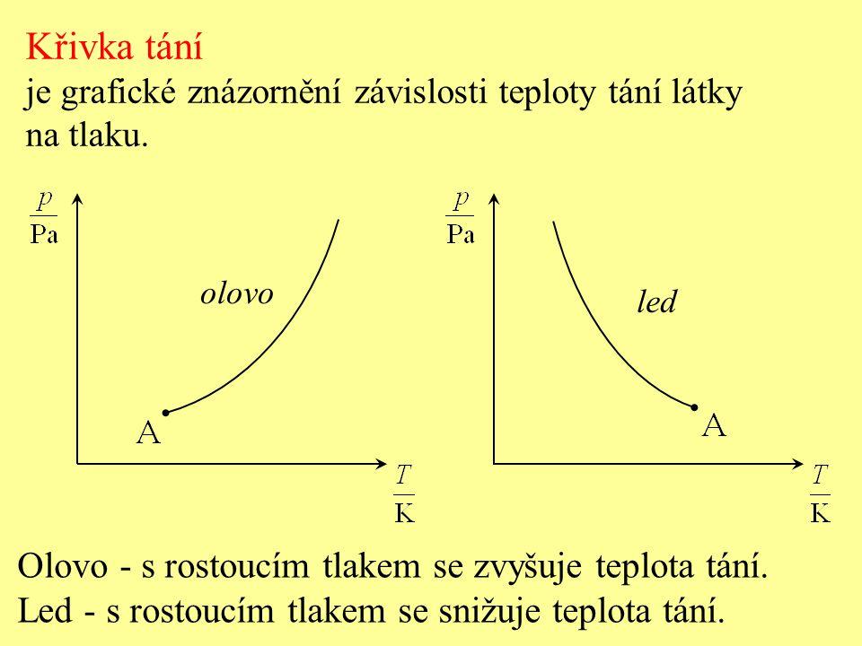 Křivka tání je grafické znázornění závislosti teploty tání látky na tlaku. Olovo - s rostoucím tlakem se zvyšuje teplota tání. Led - s rostoucím tlake