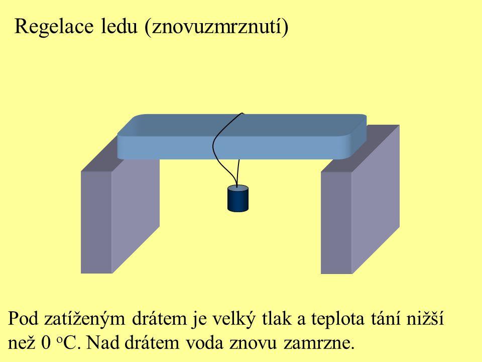 Regelace ledu (znovuzmrznutí) Pod zatíženým drátem je velký tlak a teplota tání nižší než 0 o C. Nad drátem voda znovu zamrzne.