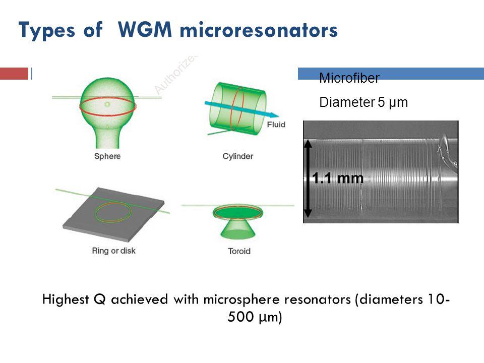 Types of WGM microresonators Highest Q achieved with microsphere resonators (diameters 10- 500 μ m) Microfiber Diameter 5 μm