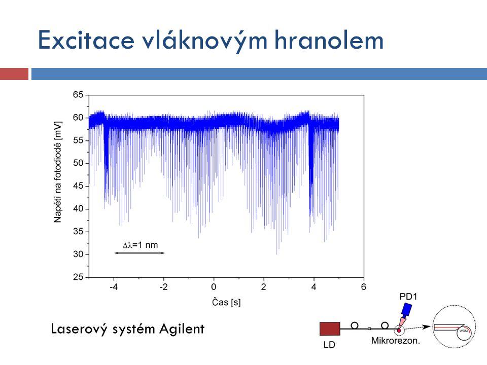 Excitace vláknovým hranolem Laserový systém Agilent