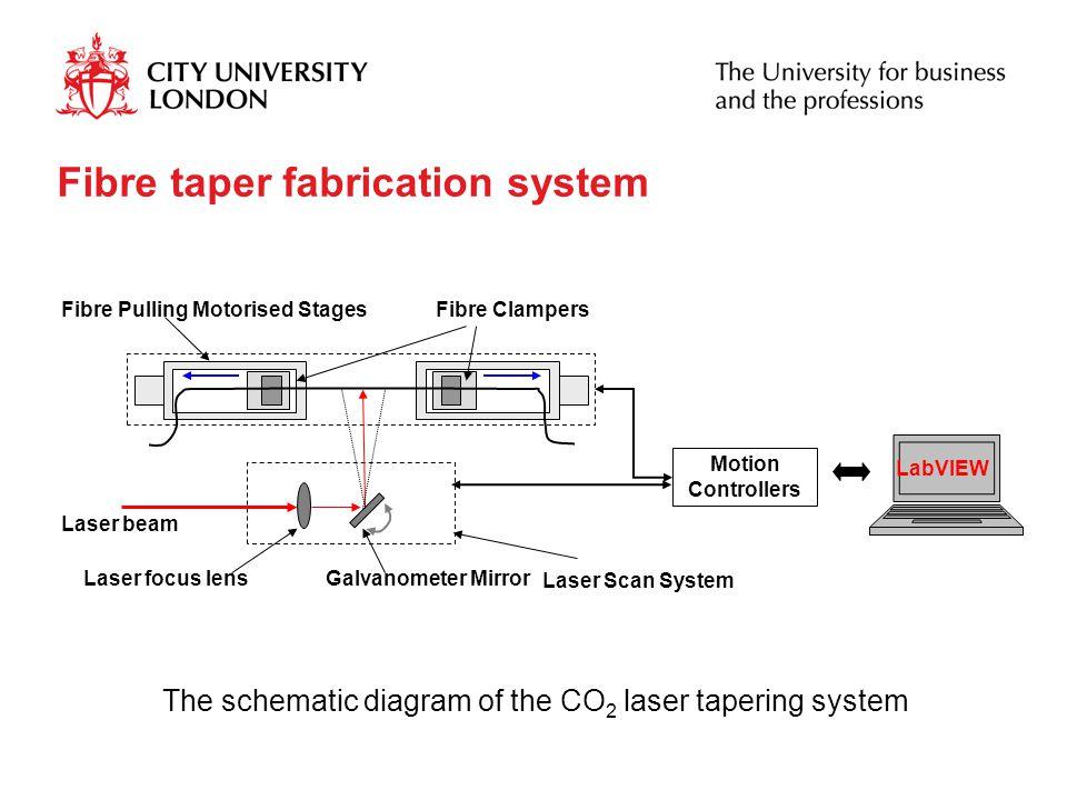 Fibre Pulling Motorised Stages Motion Controllers Fibre Clampers Laser Scan System Laser focus lens Galvanometer Mirror Laser beam LabVIEW Fibre taper