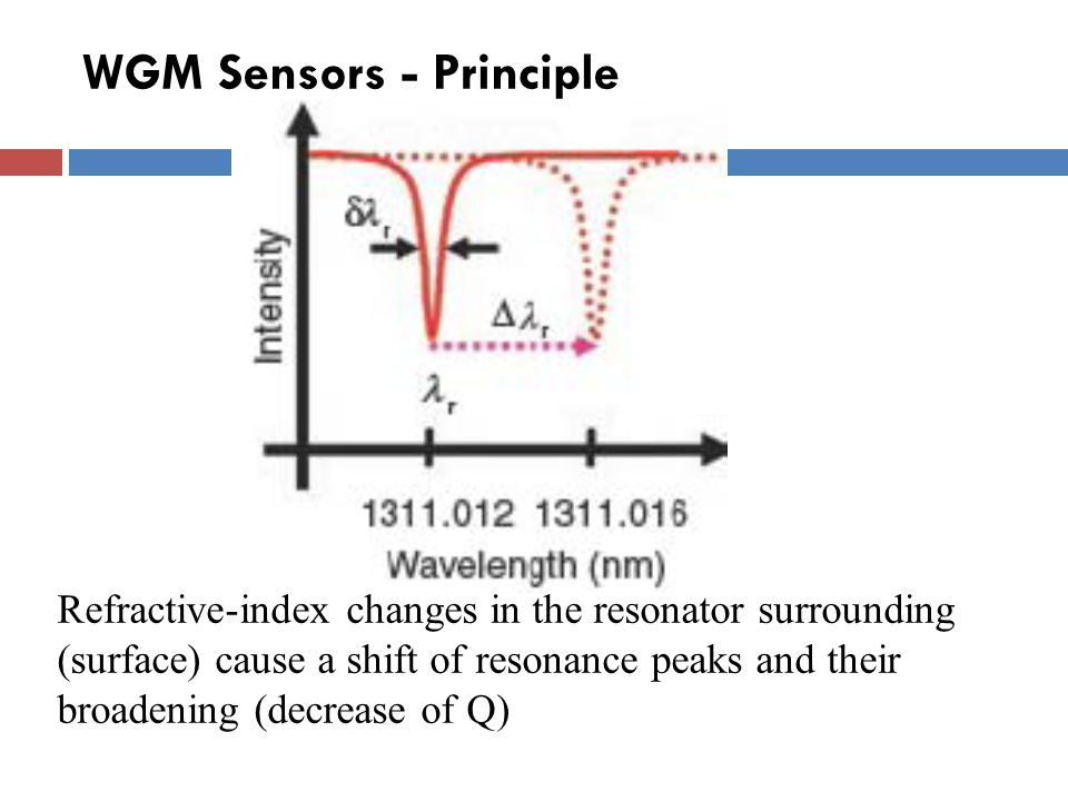 WGM Sensors - Principle Refractive-index changes in the resonator surrounding (surface) cause a shift of resonance peaks and their broadening (decreas