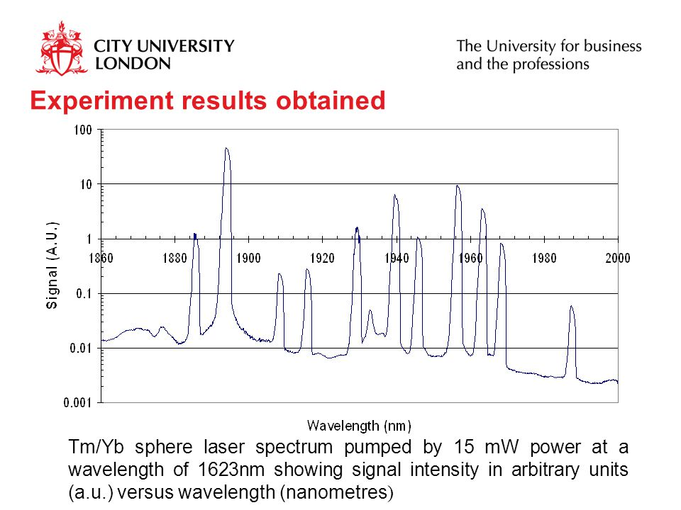 Experiment results obtained Tm/Yb sphere laser spectrum pumped by 15 mW power at a wavelength of 1623nm showing signal intensity in arbitrary units (a