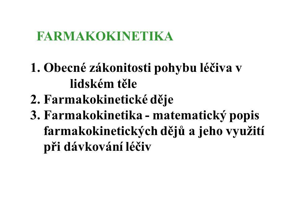 Lékové formy 3.