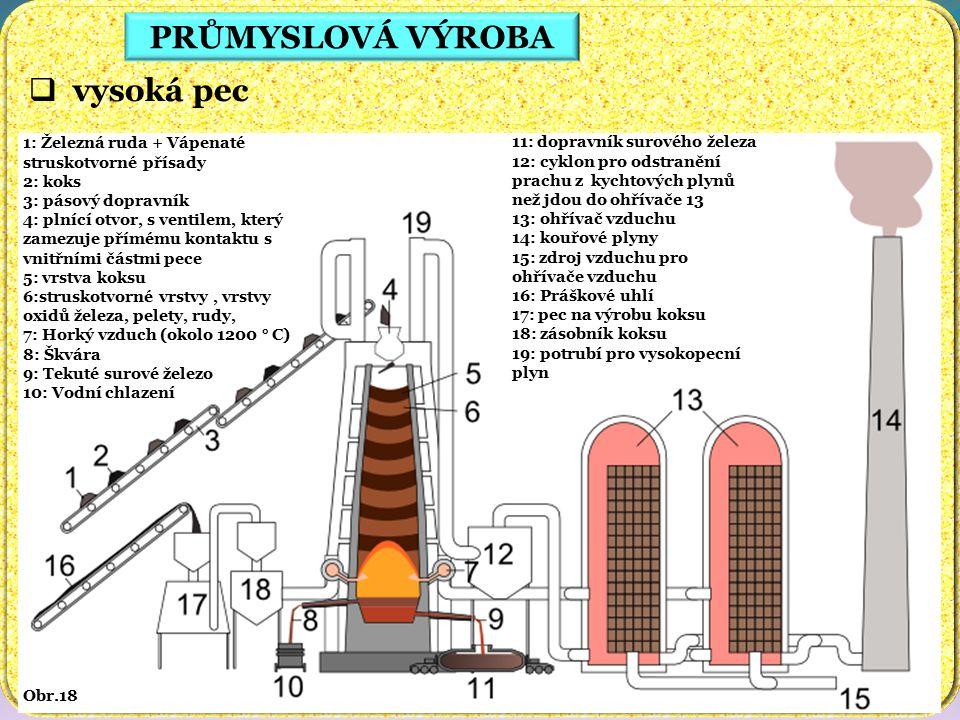 PRŮMYSLOVÁ VÝROBA  vysoká pec Obr.18 1: Železná ruda + Vápenaté struskotvorné přísady 2: koks 3: pásový dopravník 4: plnící otvor, s ventilem, který