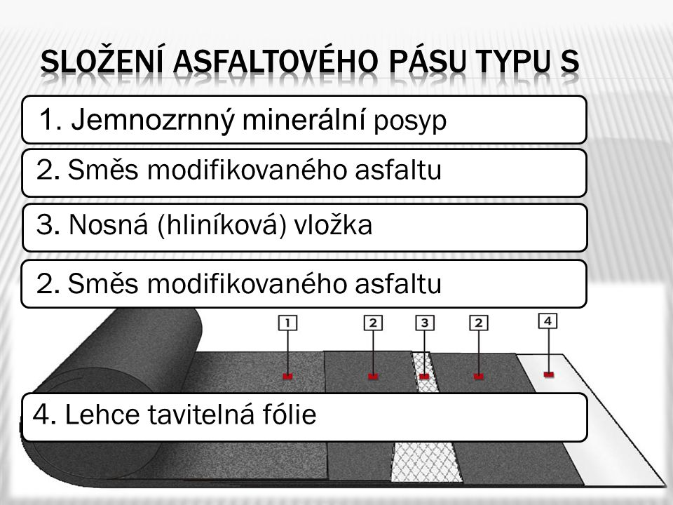 1. Jemnozrnný minerální posyp 2. Směs modifikovaného asfaltu 3. Nosná (hliníková) vložka 2. Směs modifikovaného asfaltu 4. Lehce tavitelná fólie