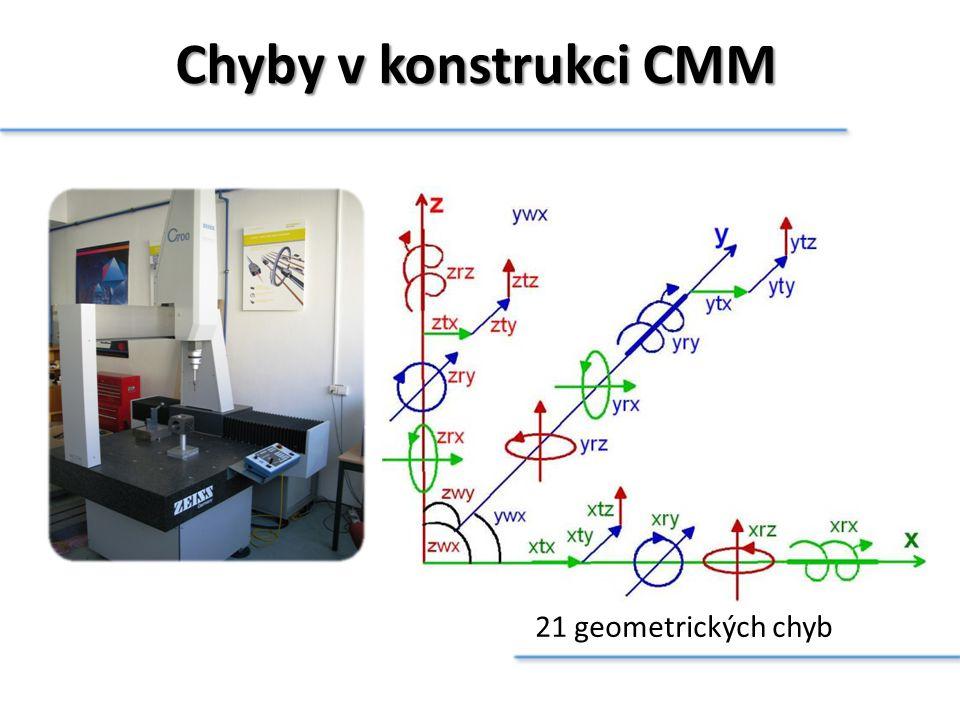 Chyby v konstrukci CMM 21 geometrických chyb