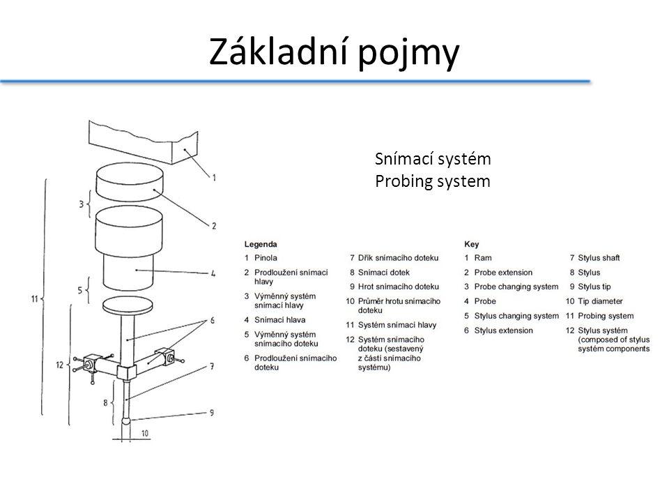 Základní pojmy Snímací systém Probing system