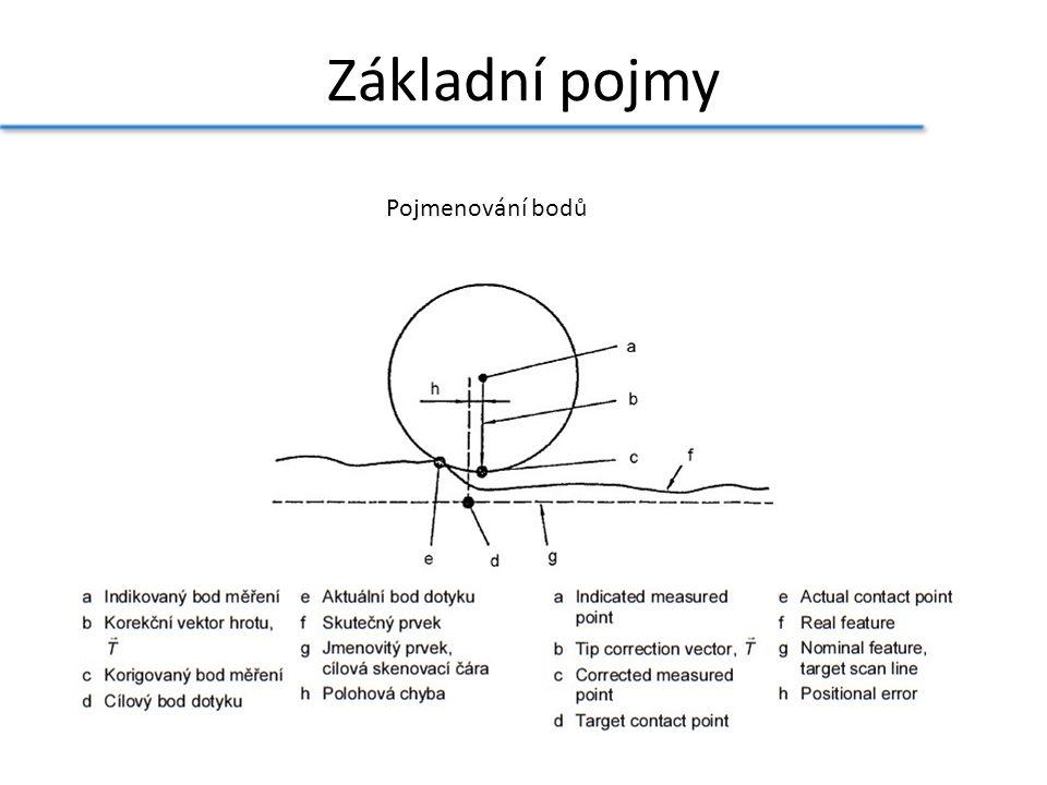 Pojmenování bodů