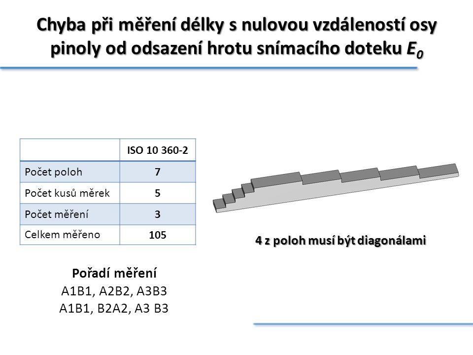 Chyba při měření délky s nulovou vzdáleností osy pinoly od odsazení hrotu snímacího doteku E 0 ISO 10 360-2 Počet poloh7 Počet kusů měrek5 Počet měřen