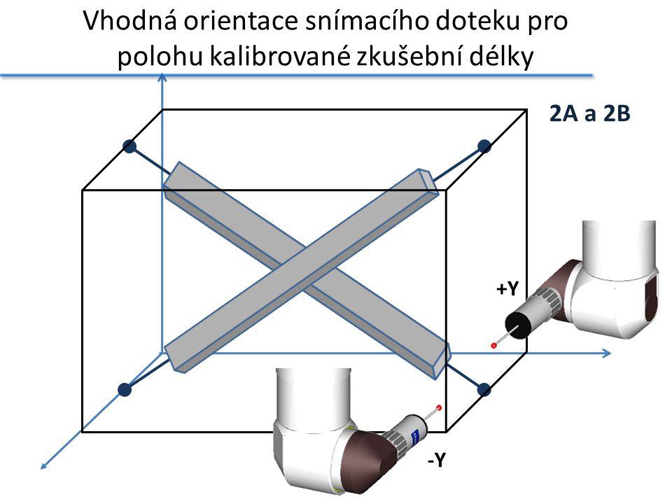 Vhodná orientace snímacího doteku pro polohu kalibrované zkušební délky 2A a 2B -Y +Y