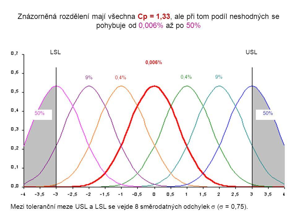 ČSN EN ISO 10360-4:2001 Souřadnicové měřicí stroje používané v režimu měření skenováním