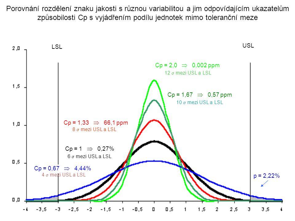 Cp = 2,0  0,002 ppm Cp = 1,67  0,57 ppm Cp = 1,33  66,1 ppm Cp = 1  0,27% Cp = 0,67  4,44% USL LSL p = 2,22% Porovnání rozdělení znaku jakosti s