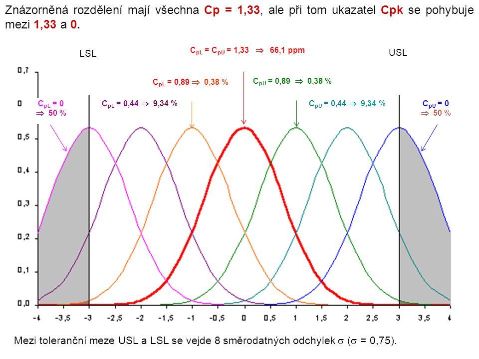 Znázorněná rozdělení mají všechna Cp = 1,33, ale při tom ukazatel Cpk se pohybuje mezi 1,33 a 0. USL LSL C pL = C pU = 1,33  66,1 ppm C pU = 0,89  0