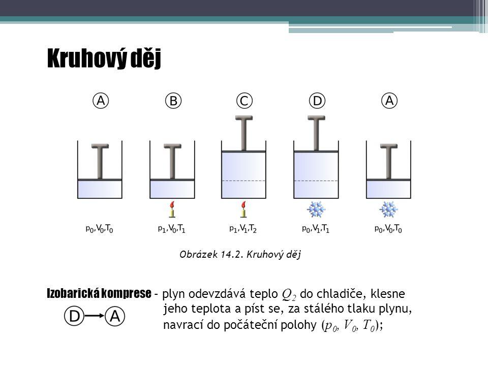 Kruhový děj Obrázek 14.2. Kruhový děj Počáteční stav – stav plynu je určen stavovými veličinami ( p 0, V 0, T 0 ); Izochorické zahřátí – plyn přijme t