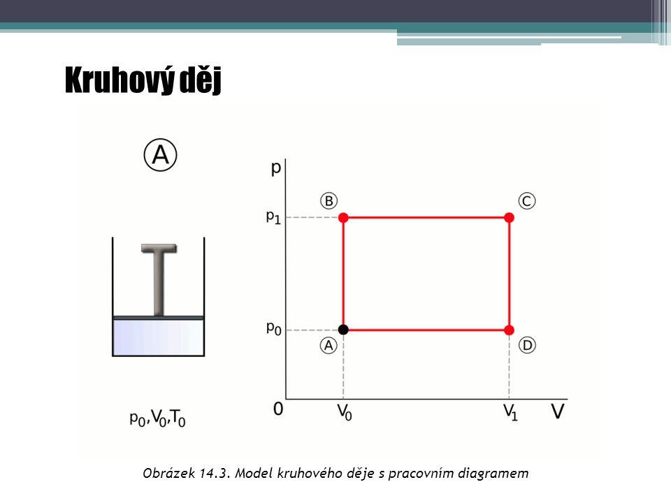 Kruhový děj Obrázek 14.3. Model kruhového děje s pracovním diagramem