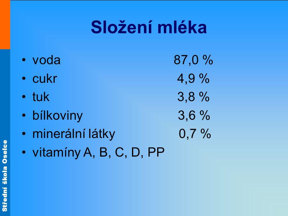 Střední škola Oselce Složení mléka voda 87,0 % cukr 4,9 % tuk 3,8 % bílkoviny 3,6 % minerální látky 0,7 % vitamíny A, B, C, D, PP