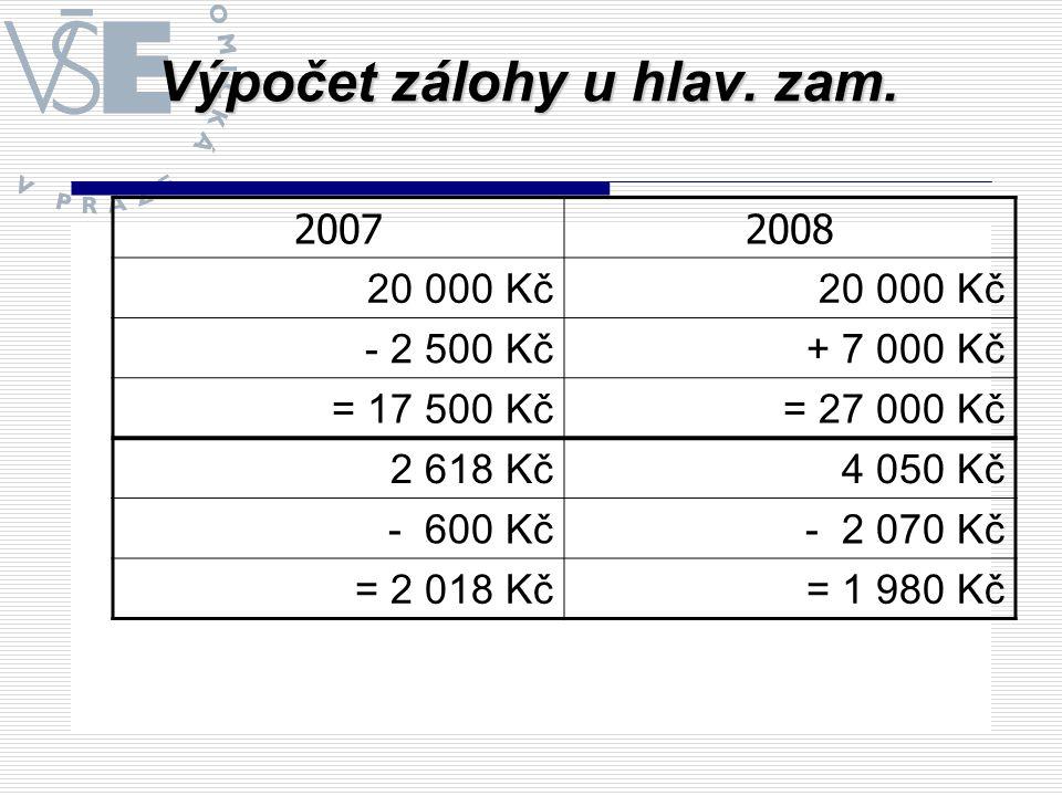 Výpočet zálohy u hlav. zam. 20072008 20 000 Kč - 2 500 Kč+ 7 000 Kč = 17 500 Kč= 27 000 Kč 2 618 Kč4 050 Kč - 600 Kč- 2 070 Kč = 2 018 Kč= 1 980 Kč