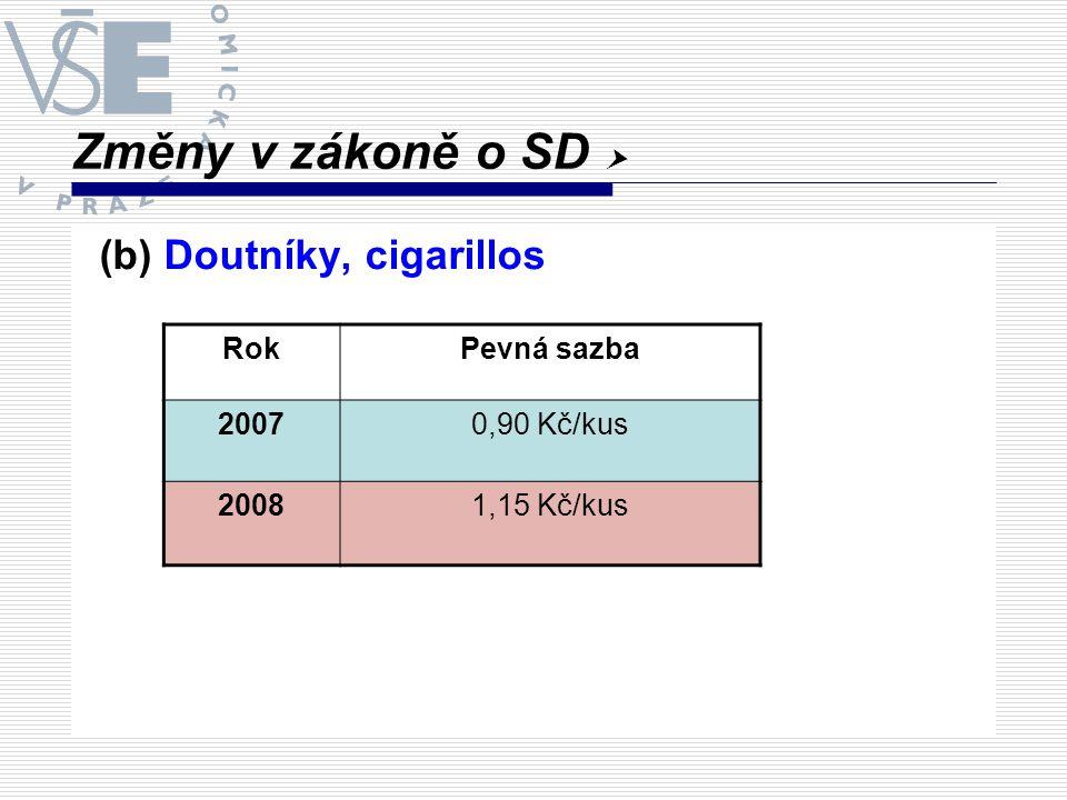 Změny v zákoně o SD  (b) Doutníky, cigarillos RokPevná sazba 20070,90 Kč/kus 20081,15 Kč/kus