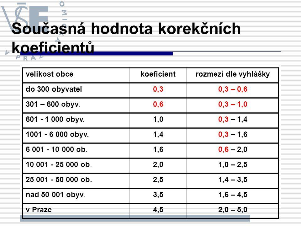 Současná hodnota korekčních koeficientů velikost obcekoeficientrozmezí dle vyhlášky do 300 obyvatel0,30,3 – 0,6 301 – 600 obyv.0,60,3 – 1,0 601 - 1 00