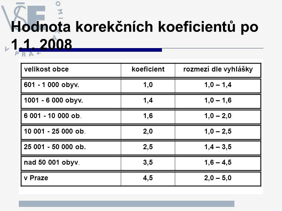 Hodnota korekčních koeficientů po 1.1. 2008 velikost obcekoeficientrozmezí dle vyhlášky 601 - 1 000 obyv.1,01,0 – 1,4 1001 - 6 000 obyv.1,41,0 – 1,6 6